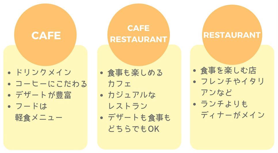 カフェ レストラン 違い